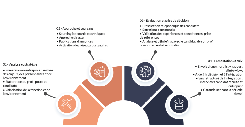 Schéma de stratégie de recrutement Human Praxis